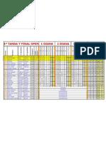 Clasificaciones OPEN Uceda 2012