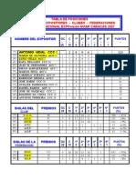 TABLA DE POSICIONES 15 EXPOSITORES, CLUBES Y FEDERACIONES