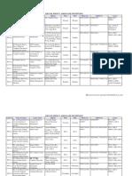 List of 310 Associates (1)