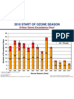 DFW Historical Ozone Trends - 1997 to 2010 - TCEQ Chart