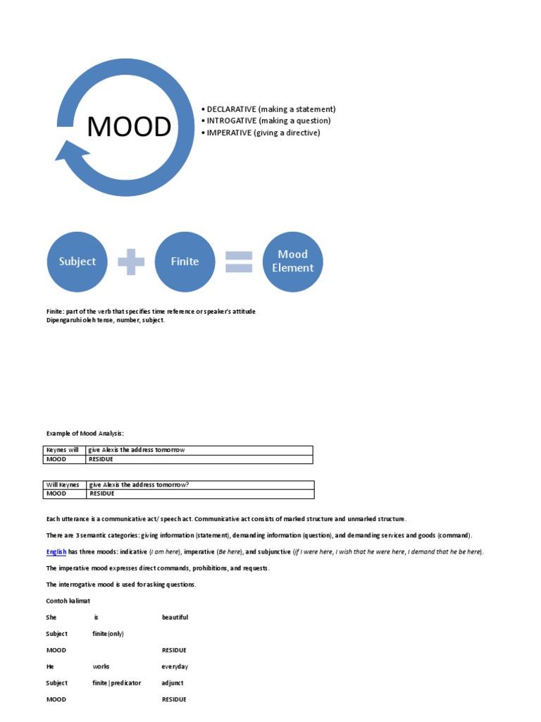 Catetan Mood Language Mechanics Syntactic Relationships