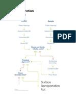 6 - Authorization Process Flowchart