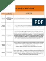 PRIMERAS TEORIAS DE LA MOTIVACIÓN