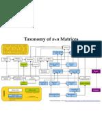 Matrix Taxonomy4