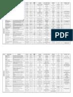 Tabelas de Magias do Livro do Jogador - D&D 3.5 - Resumão