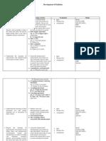 Development of Syllabus