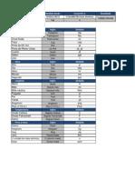 Formulas de Excel para crear un Convertidor de Unidades