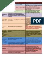 Cronograma y evaluación