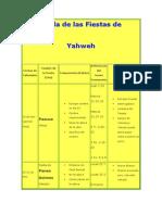 Tabla de Las Fiestas de Yhwh