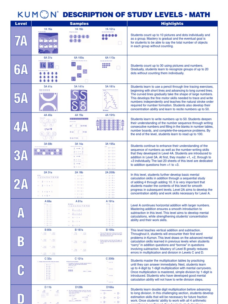 Printables Kumon Worksheets Online kumon addition worksheets pdf math levelskumon levels