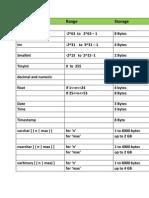 SQL DataTypes