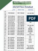 Tabela Salarial Fisco Estadual