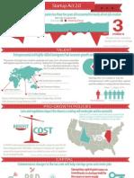Startup 2.0 Info Graphic