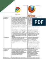Diferencia de navegadores.
