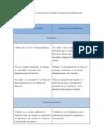 Diferencias entre el currículo básico Nacional Y Currículo Nacional Bolivariano