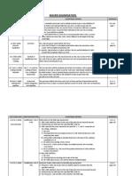Macro Examination Standard