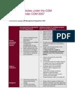 Summary of Duties Under the CDM Regulations Under CDM 2007