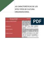 CARACTERÍSTICAS DE LOS DIFERENTES TIPOS DE CULTURA ORGANIZACIONAL.docx nivonne