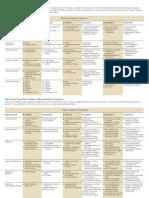 2011 Business Diagnostic Chart