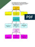 PLANIFICACION EN DIAGRAMA II DE BACHILLERATO