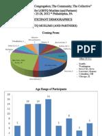 2012 LGBT Muslim Retreat Participant Demographics