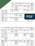 Communicable Disease - Tabular Form (Respi, Vector Borne)