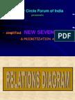 Relations Diagram