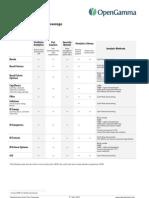 OpenGamma Asset Class Coverage 2012-04-02