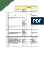 List of NCCL Books (25.05.2012)