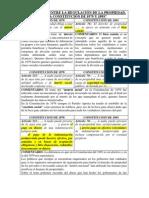 """""""DIFERENCIAS ENTRE LA REGULACIÓN DE LA PROPIEDAD, EN LA CONSTITUCIÓN DE 1979 Y 1993"""""""