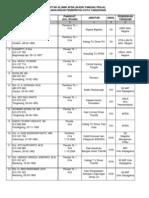 Daftar Nama Alumni Apdn Stpdn