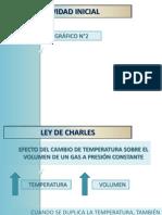 Ley de Charles - Gay Lussac