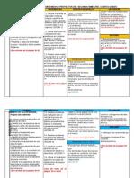 4to Grado - Bloque 2 - Dosificación de Competencias