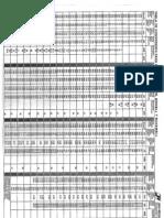 Tabla de conversión para durezas Vickers, Brinell, y Rockwell