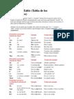 Pronouns Table