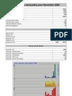Statistiques Mensuelles Pour Novembre 2008-2