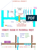 Pulichintala Project