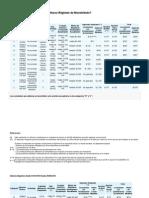 RG AFIP 3334 Categorías del Nuevo Régimen de Monotributo
