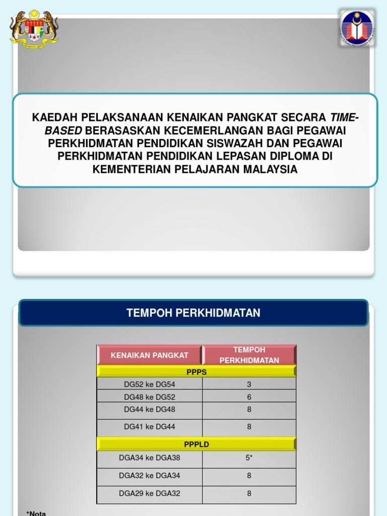 Kaedah Pelaksanaan Kenaikan Pangkat Secara Time Perkhidmatan Pendidikan Siswazah Dan Pegawai Perkhidmatan Pendidikan Lepasan Diploma Di Kementerian Pelajaran Malaysia