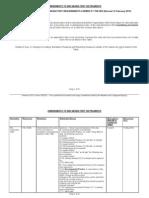 Amendments to IMO Manatory Instruments 120210