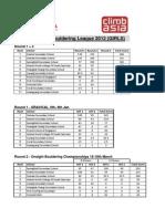 SCA Boulder Ing League U17 2012 Round (1+2) v.1.0