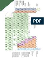 07 - Periodic Table (Colour)