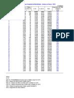 Tábuas completas de mortalidade do IBGE - 2010