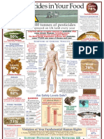 Pesticides in FOOD Visual