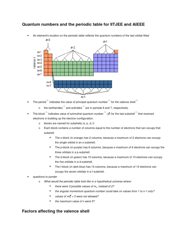 Quantum numbers and the periodic table for iitjee and aieee ion quantum numbers and the periodic table for iitjee and aieee ion atomic orbital gamestrikefo Images