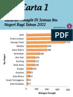Statistik Penagihan Dadah Di Malaysia 2011
