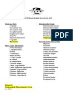 2011 List of Major Skeletal Muscles