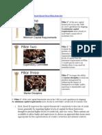 Basel Three Pillars