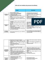 Cuadro Comparativo Modelos de Proceso de Software