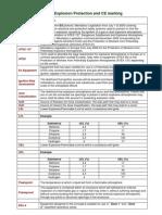 Atex Code&Ip Code